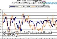 indikator keberhasilan pembangunan ekonomi