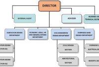pengertian struktur organisasi menurut para ahli